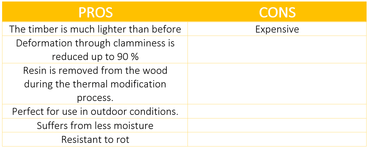 Thermo Wood Pros And Cons